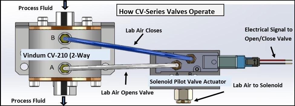Vindum-CV-Automated-Valves-Diagram