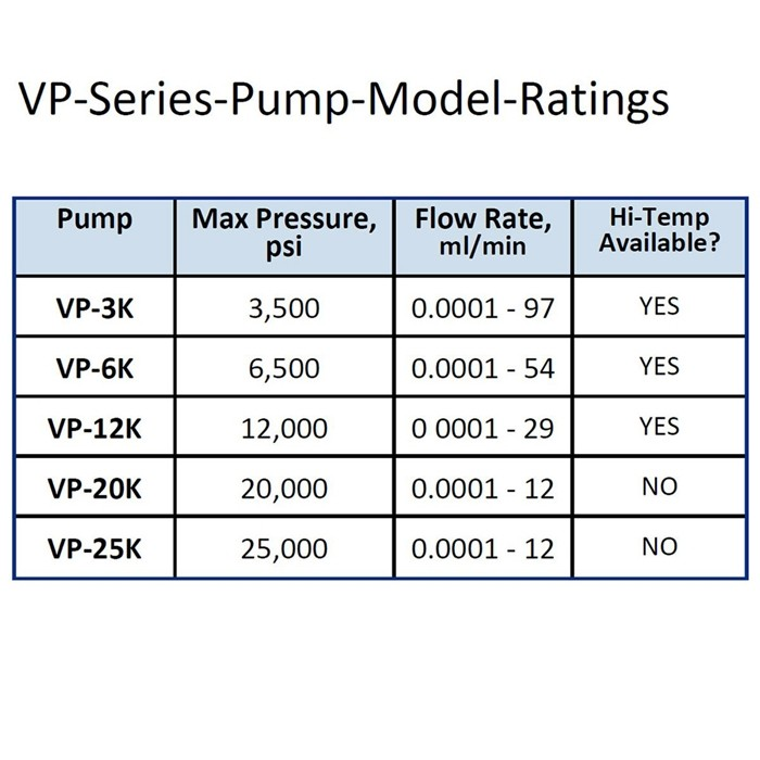 VP Series Pump Model Ratings