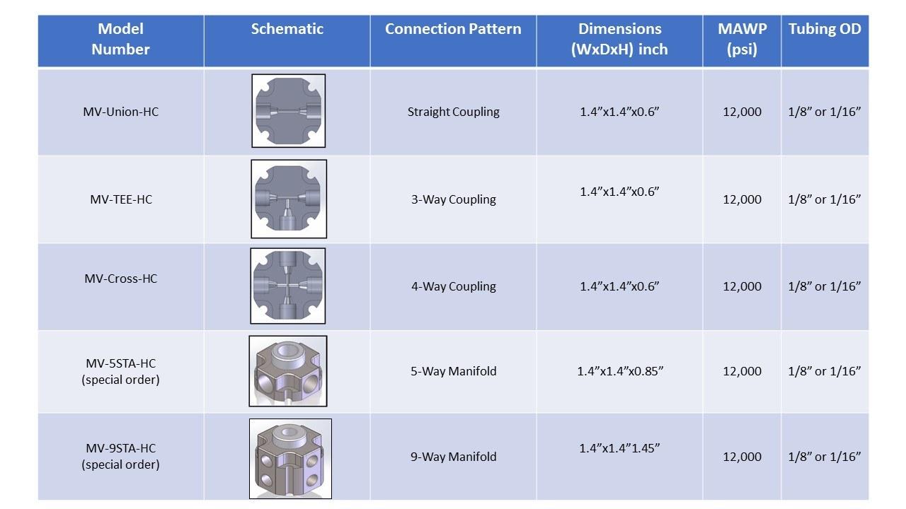 Vindum MV Connector Model List