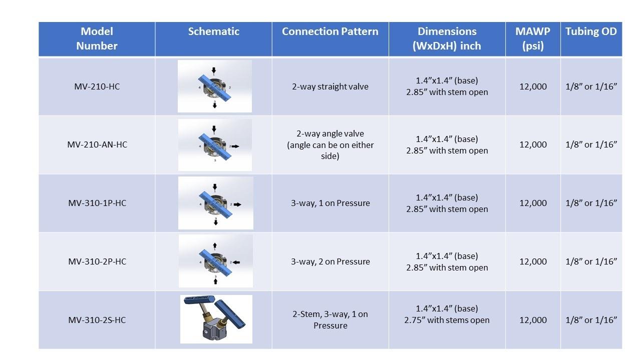 Vindum MV Valve Model List