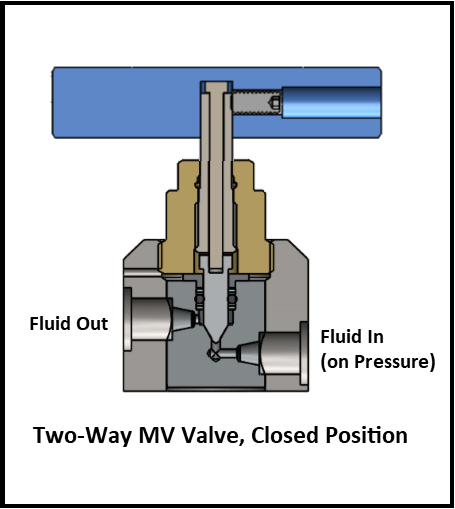 Vindum MV Valves Cross Section