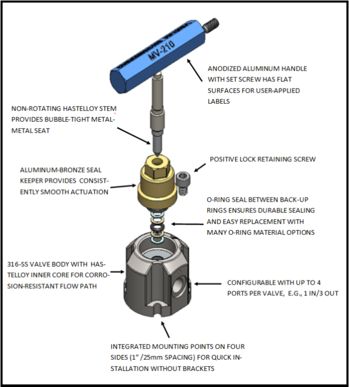 Vindum-MVS-Valves-Features